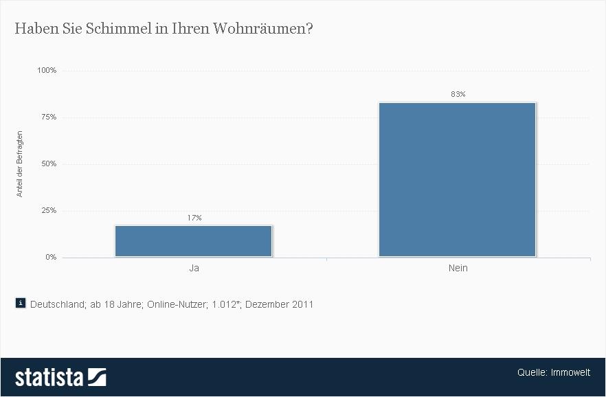 Schimmel in Wohnräumen in Deutschland